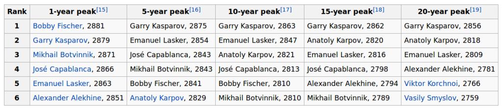 Recalcul historique du Elo des joueurs du passé (plus d'informations sur Wikipedia)